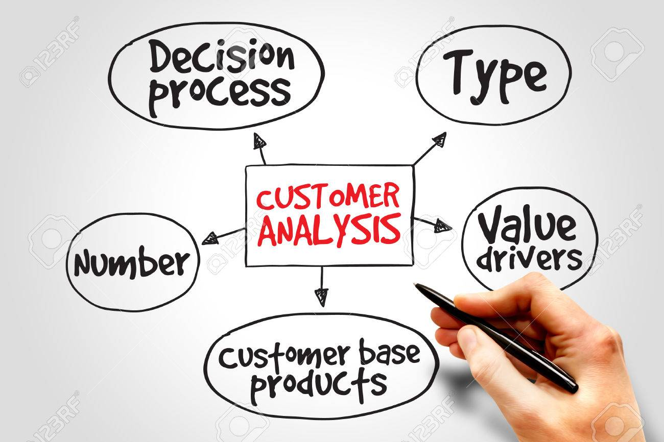 Why Customer Analysis?